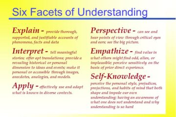 how to write an essay using the six facets of understanding